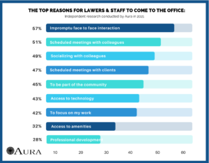 reasons why people come to office